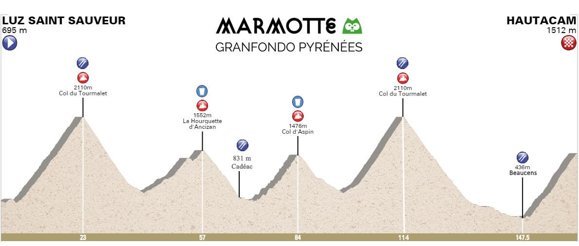 Marmotte Pyreneeën hoogteprofiel